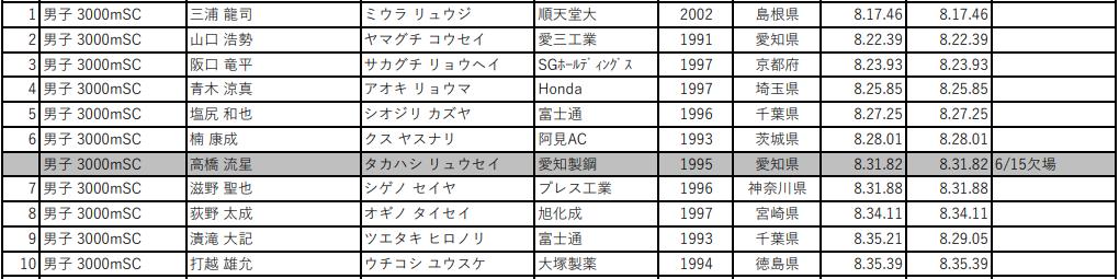 第105回 日本陸上競技選手権大会 男子3000mSC