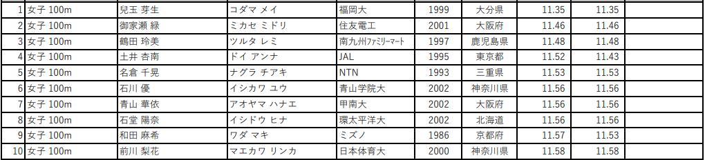 第105回 日本陸上競技選手権大会 女子100m