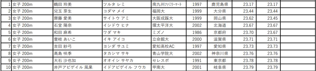 第105回 日本陸上競技選手権大会 女子200m