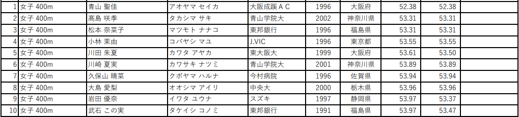 第105回 日本陸上競技選手権大会 女子400m