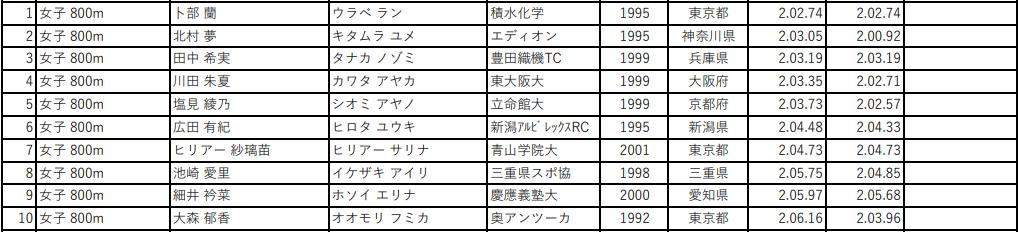第105回 日本陸上競技選手権大会 女子800m