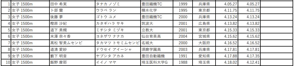 第105回 日本陸上競技選手権大会 女子1500m