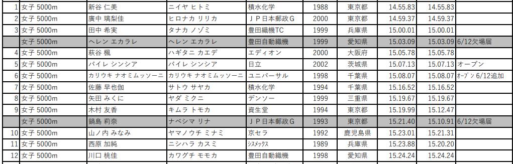 第105回 日本陸上競技選手権大会 女子5000m