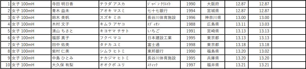 第105回 日本陸上競技選手権大会 女子100mH