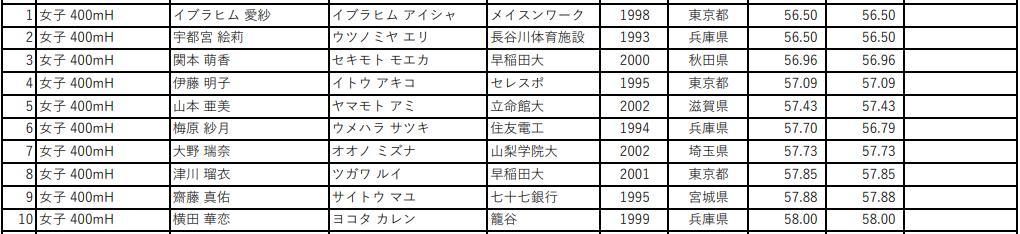 第105回 日本陸上競技選手権大会 女子400mH