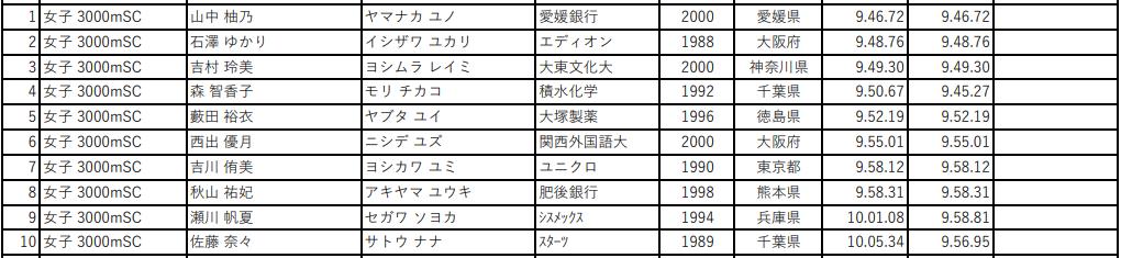第105回 日本陸上競技選手権大会 女子3000mSC