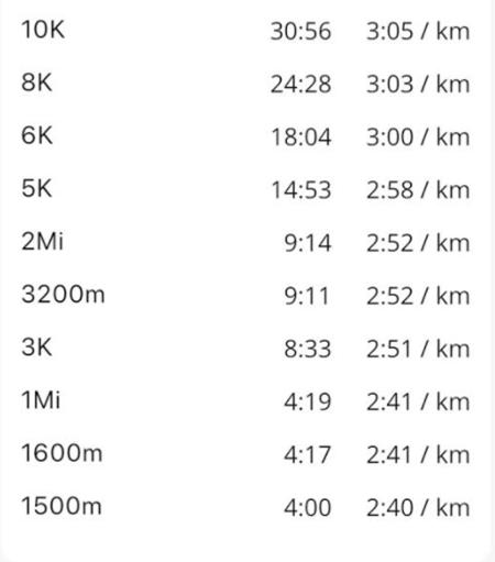 1500m 3分台 同等パフォーマンス