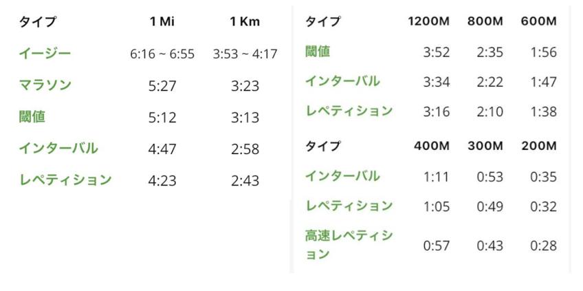 1500m 3分台 トレーニングペース