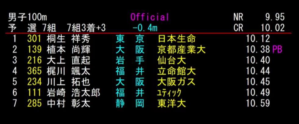 男子 100m 7組目 結果