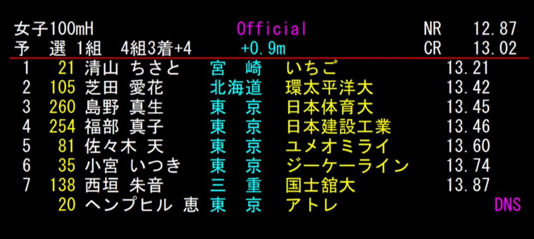 女子 100mH 1組目 結果