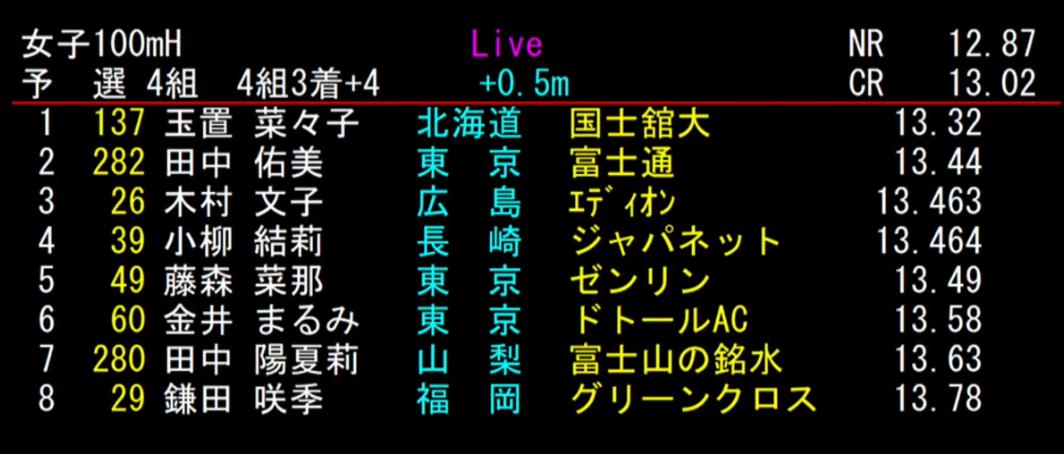 女子 100mH 4組目 結果