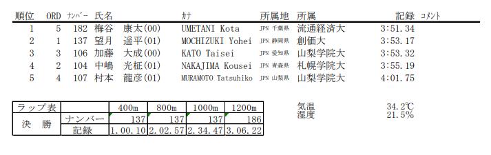男子1500m 結果