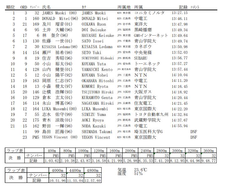 男子5000mB 結果