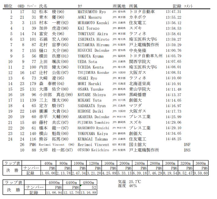 男子5000mC 結果