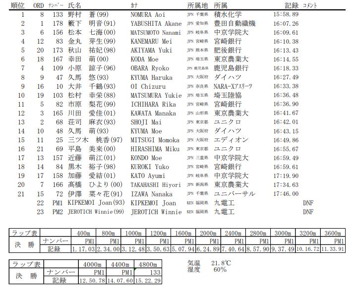 女子5000m 結果