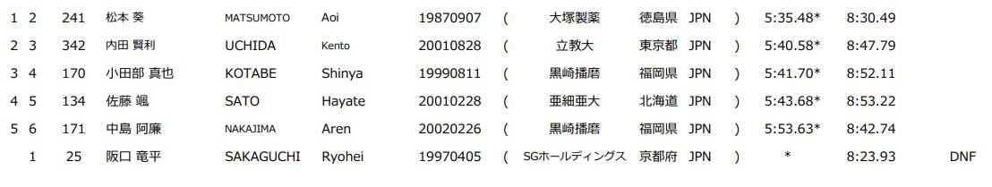 ホクレンディスタンスチャレンジ 千歳 男子2000mSC