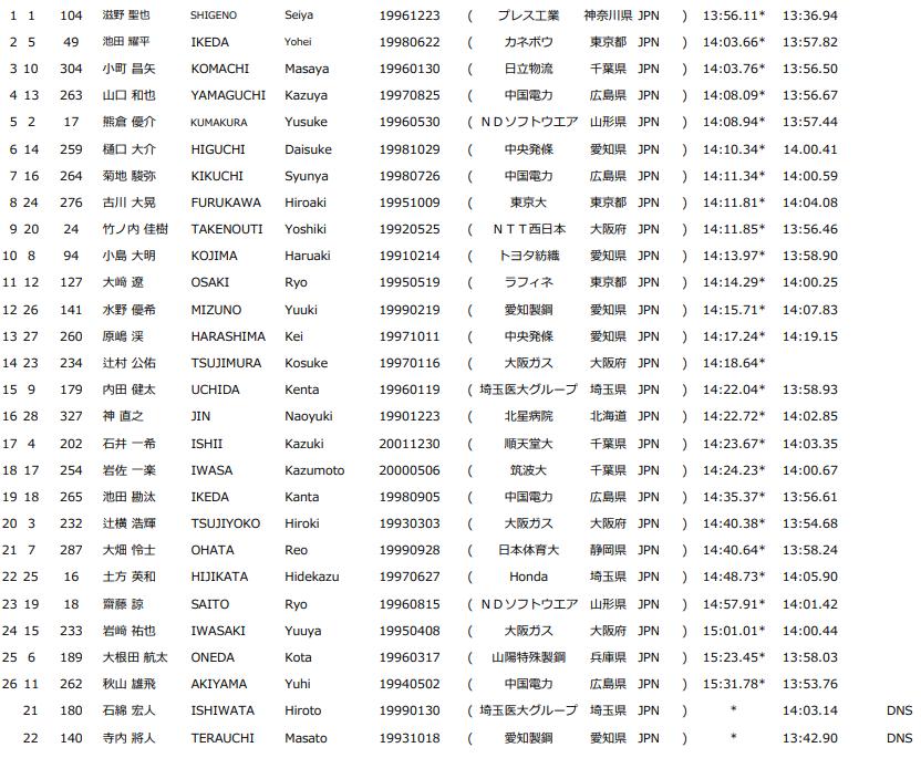 ホクレンディスタンスチャレンジ 千歳 男子5000mE