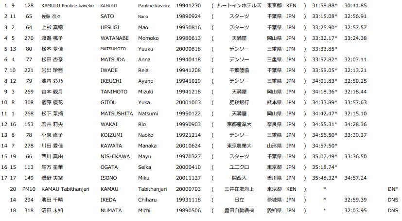 ホクレンディスタンスチャレンジ 千歳 女子10000m