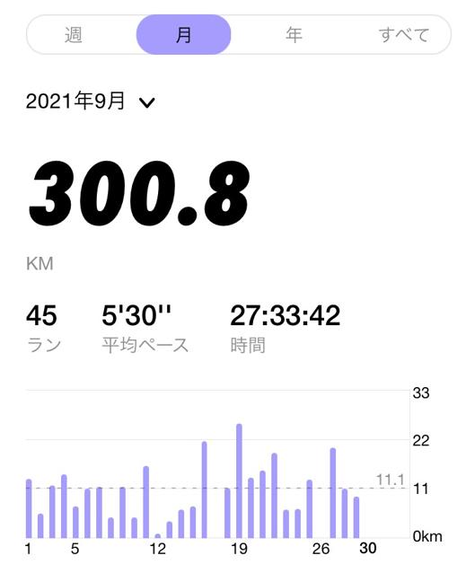 月間300km