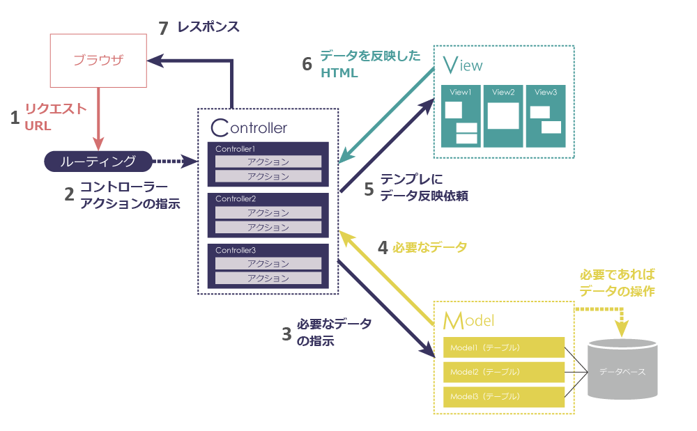 MVCとルーティングの図