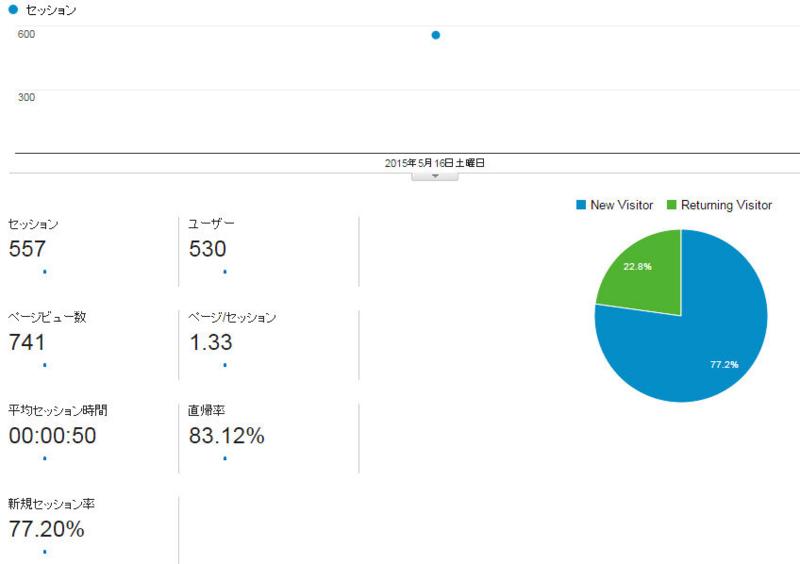 2015年5月16日 Google Analyticsデータ表示