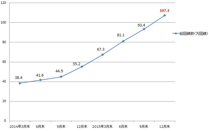 モバイルサービス総回線数推移