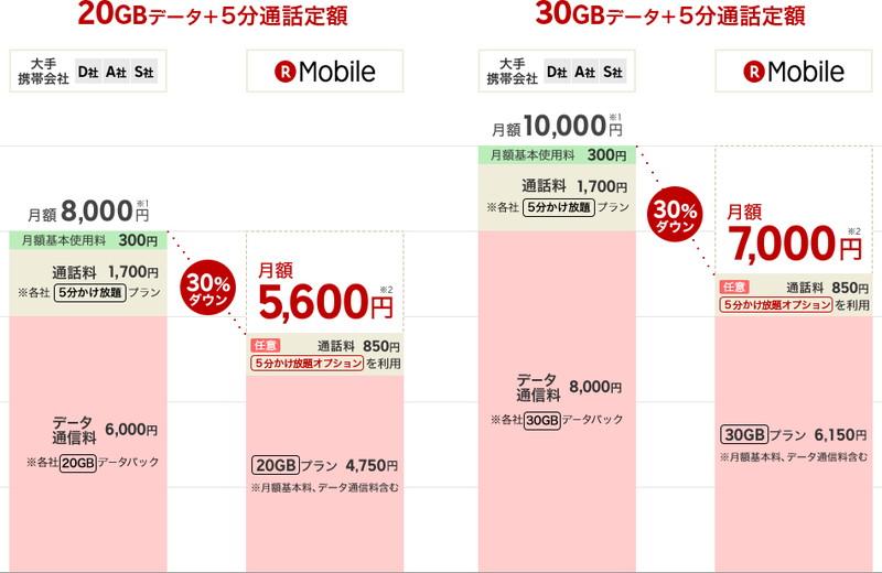 大手携帯電話会社との比較