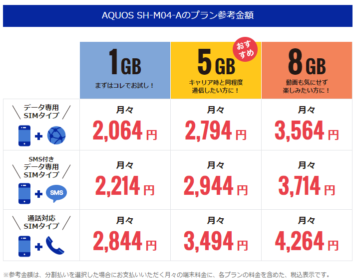 AQUOS SH-M04-Aのプラン参考金額