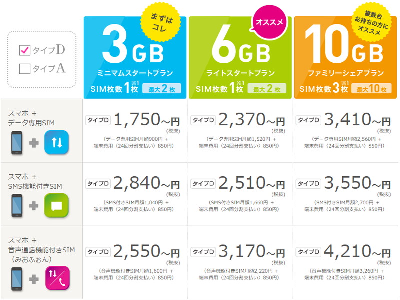 IIJmioSIMとのセット価格(ZenFone 3 Max)