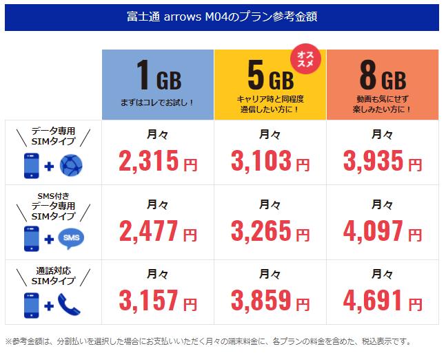 DMMモバイルより「arrows M04」を購入した場合の月額料金