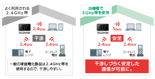 IEEE802.11 ac (5GHz)に対応