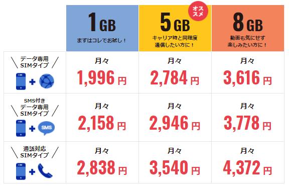 「Zenfone 4 Selfie (ZD553KL)」を購入した場合の月額料金