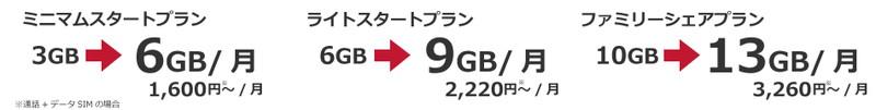 通信データ容量 3GB増量 × 12ヵ月