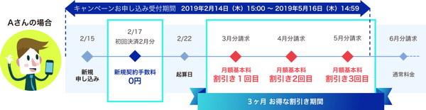 新規契約手数料0円+1,100円×3ヶ月割引きキャンペーン