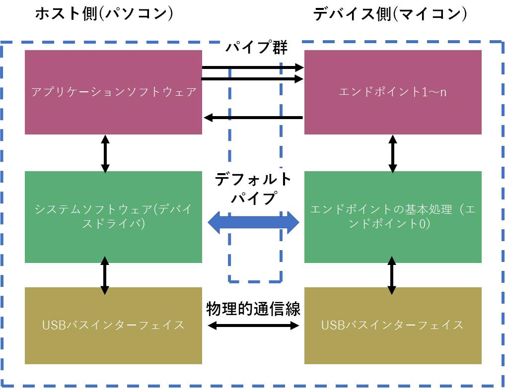f:id:hakura03:20190430152826p:plain