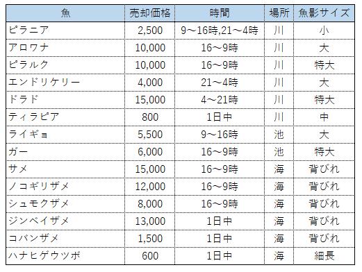 f:id:hakusai_games:20200602151742p:plain