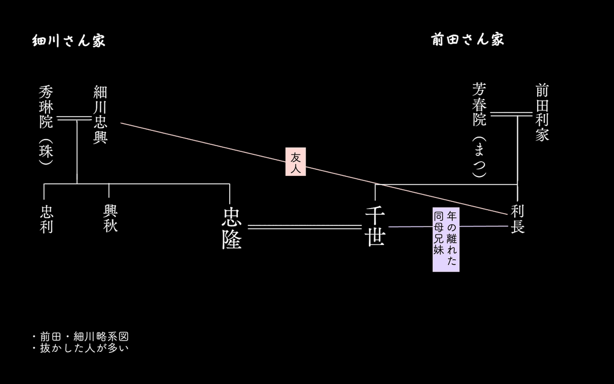 細川家・前田家超略系図