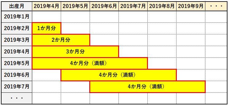 妊婦の国民年金保険料が免除される期間を示した図