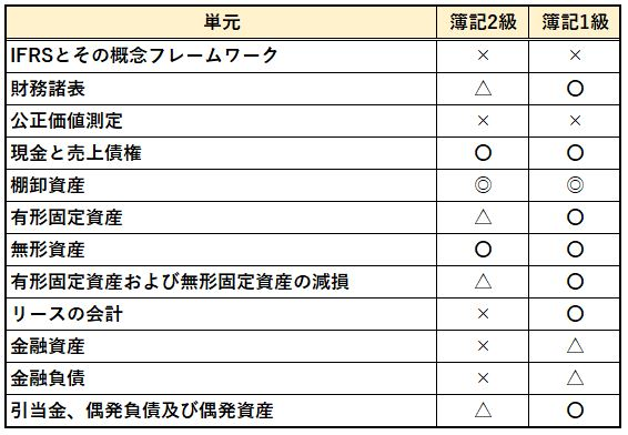 BATICと日商簿記の試験範囲比較表1枚目