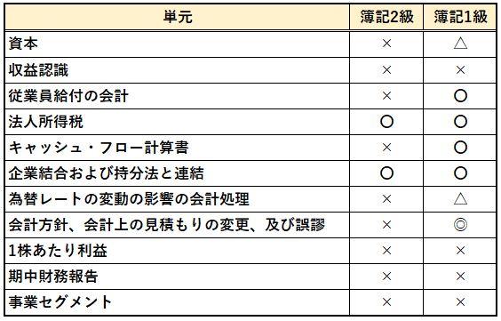 BATICと日商簿記の試験範囲比較表2枚目
