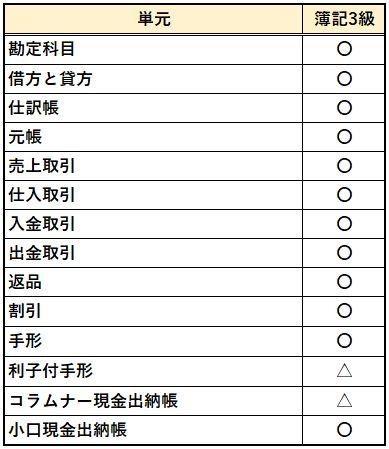 BATICのSubject1試験範囲と日商簿記3級の試験範囲の比較①