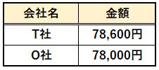 BATICのスクール費用比較表