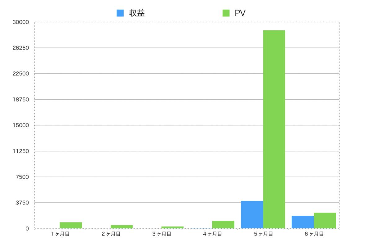 ブログ開始6ヶ月(半年)のアフィリエイト収入とPVの推移