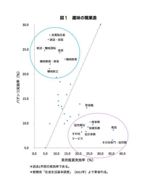 ひそかに進む日本社会の「階層化」