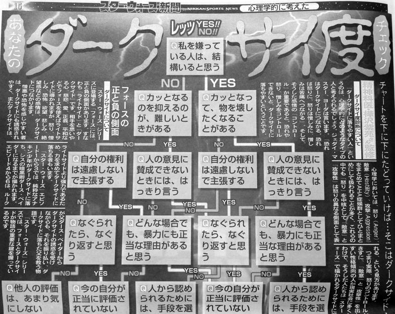 スター・ウォーズ新聞創刊号 ダークサイ度診断