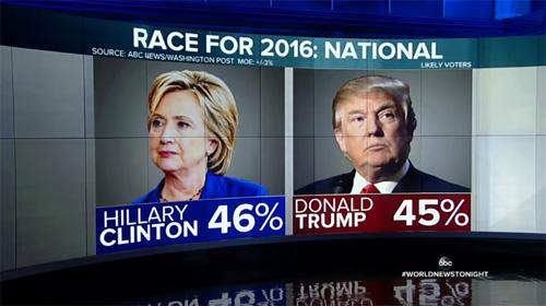 米大統領選世論調査ABC