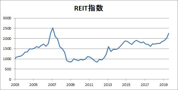 REIT指数