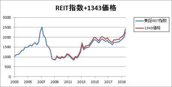 REIT指数+1343価格