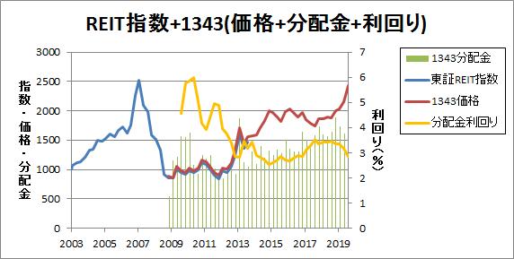 REIT指数+1343(価格+分配金+利回り)