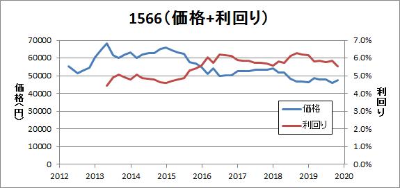 1566(価格+利回り)